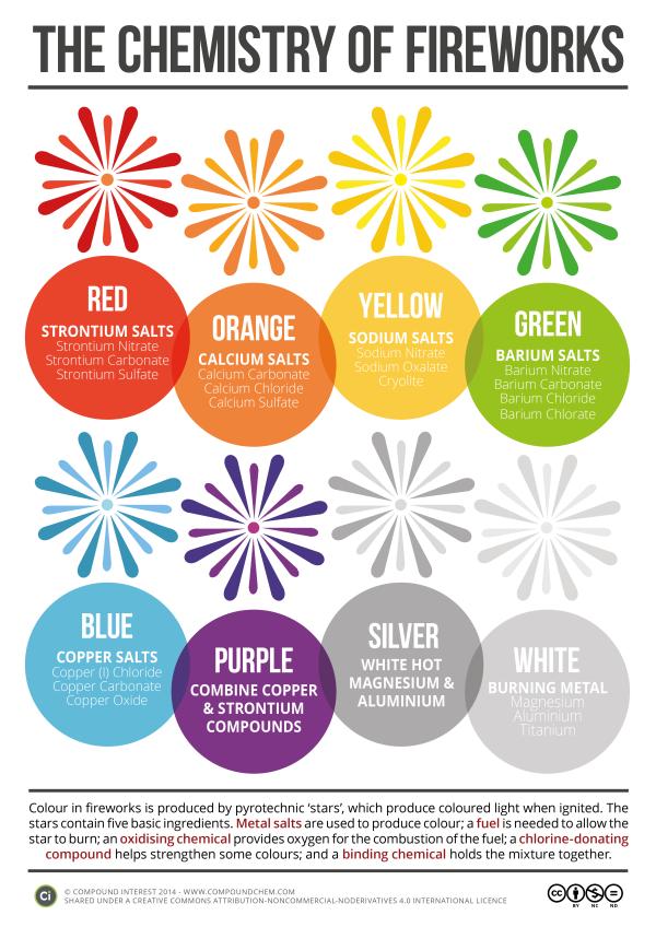 Chemistry of Fireworks Poster