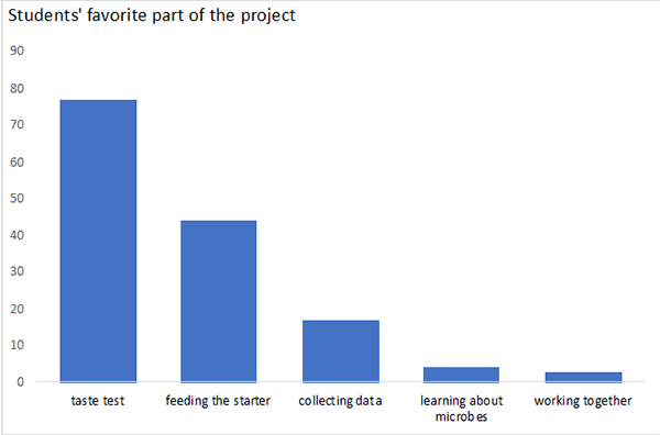 Figure 2. Students' favorite part of the project.